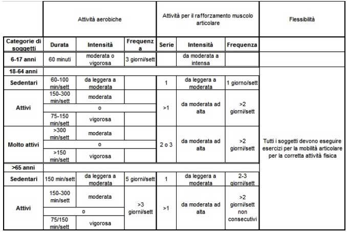 La tabella mostra il rapporto quantità/risposta tra il volume di attività svolta e i benefici.